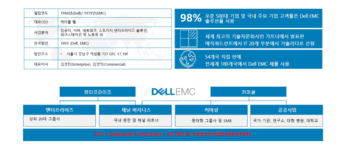 Dell(networking)_1