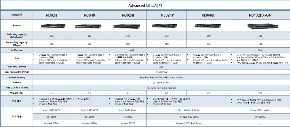 Dell(networking)_10
