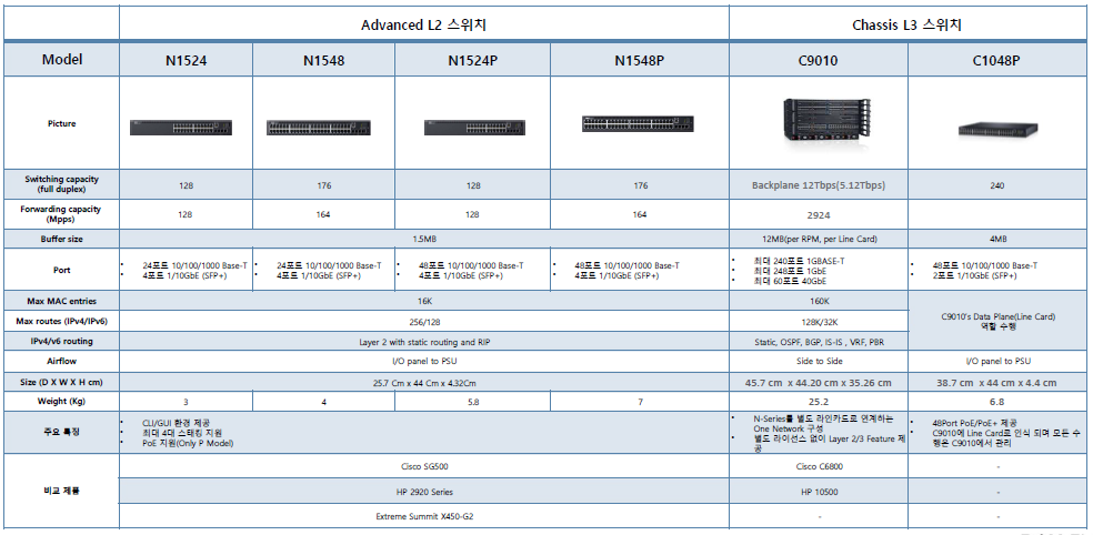 Dell(networking)_12