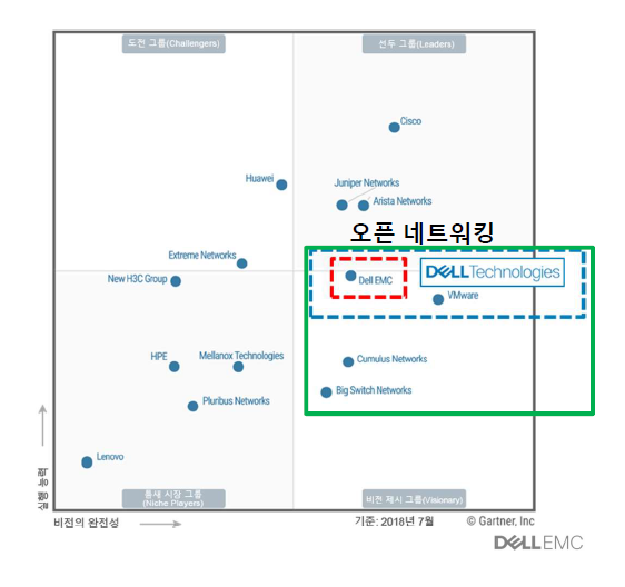 Dell(networking)_3